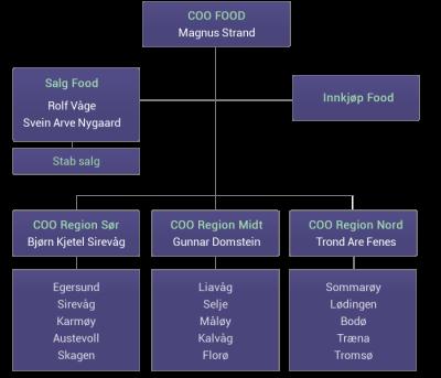 chart_food_web